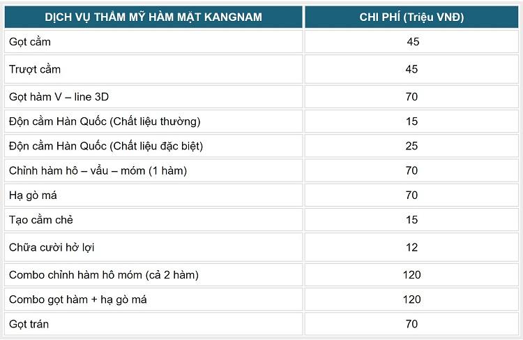Bảng giá dịch vụ hàm mặt tại TMV Kangnam