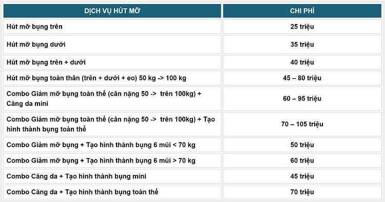 Bảng giá dịch vụ hút mỡ tại tại Kangnam