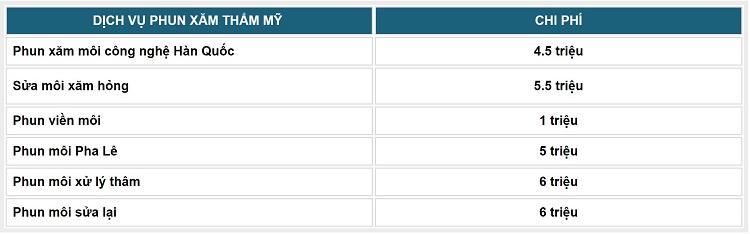 Bảng giá dịch vụ phun xăm môi tại Kangnam